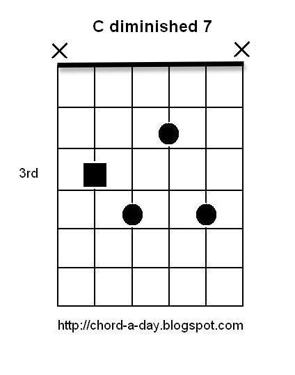 Diminished 7th jazz guitar chords