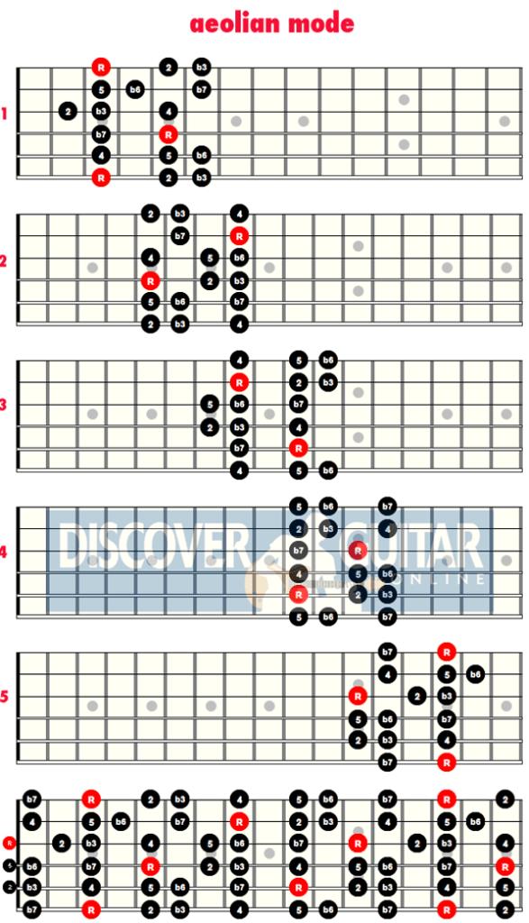 Aeolian Mode-Jazz Guitar Scales