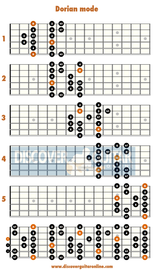 Dorian mode -Jazz Guitar Scales