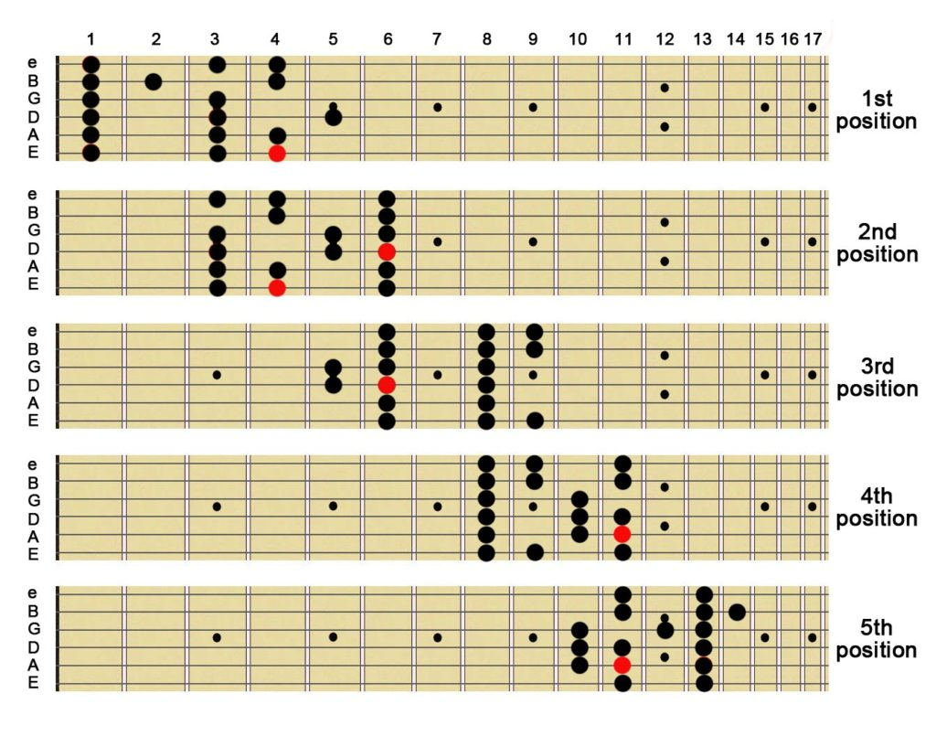 Major Scale-Jazz Guitar Scales