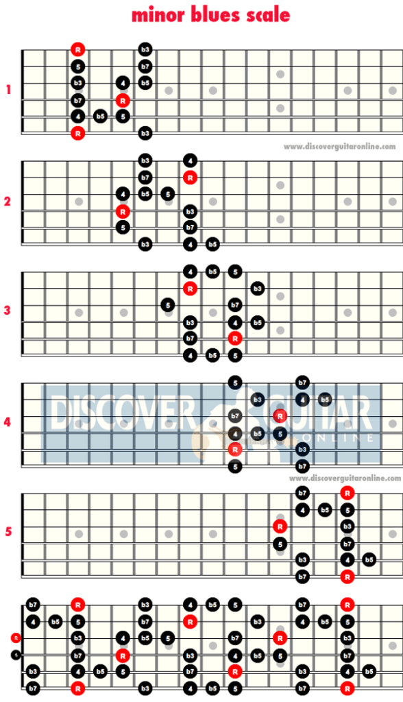 Jazz Guitar Scales-Minor Blues Scale