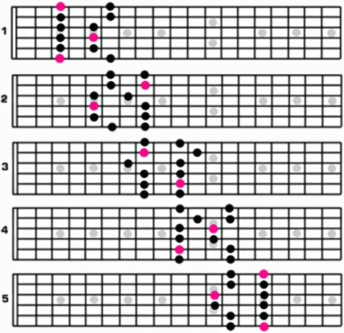 Pentatonic Scales Are Used In Jazz Guitar Scales
