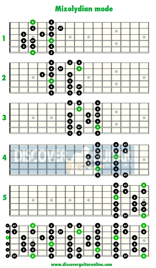 Mixolydian Mode-Jazz Guitar Scales