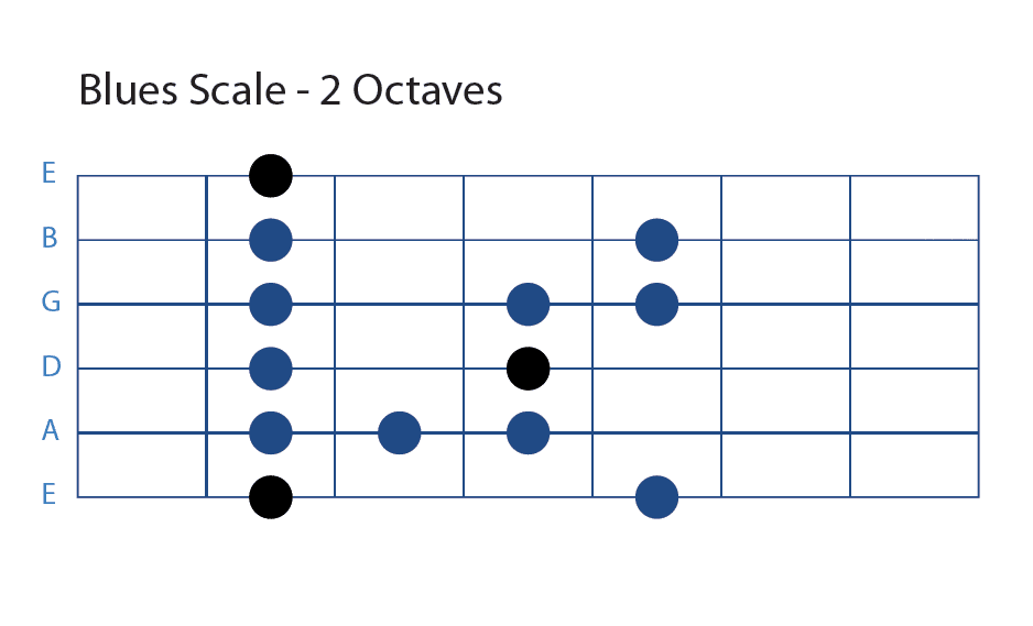 Blues Scale For Beginner Blues Guitar
